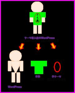 Luxeritas(ルクセリタス)本体・子テーマ図解