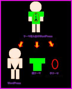 Cocoon(コクーン)親テーマ・子テーマの図解