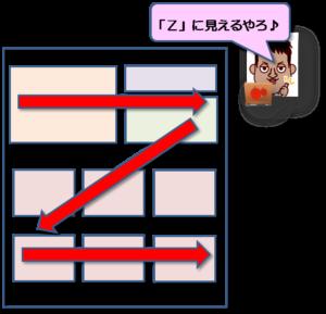 記事を読む時の目線の動き Z型